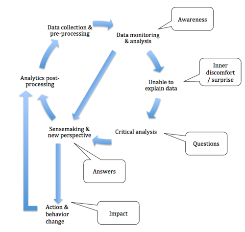 Learning Analytics Process